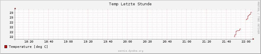 temp_stunde